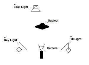 3-point-lighting